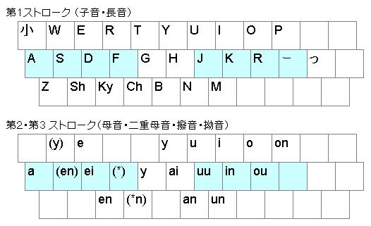 ディ 打ち 方 ローマ字